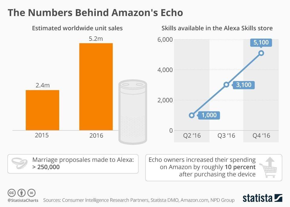 The Impressive Effect of Alexa on Amazon's Stock Price