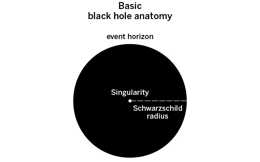 In Layman\'s Terms, What is a Black Hole?